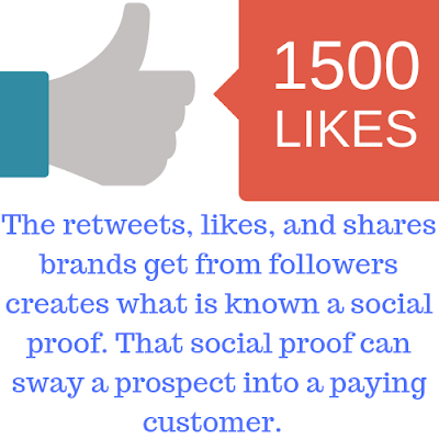 Facebook thumbs up social proof with the caption: The retweets, likes, and shares brands get from followers creates what is known a social proof. That social proof can sway a prospect into a paying customer.