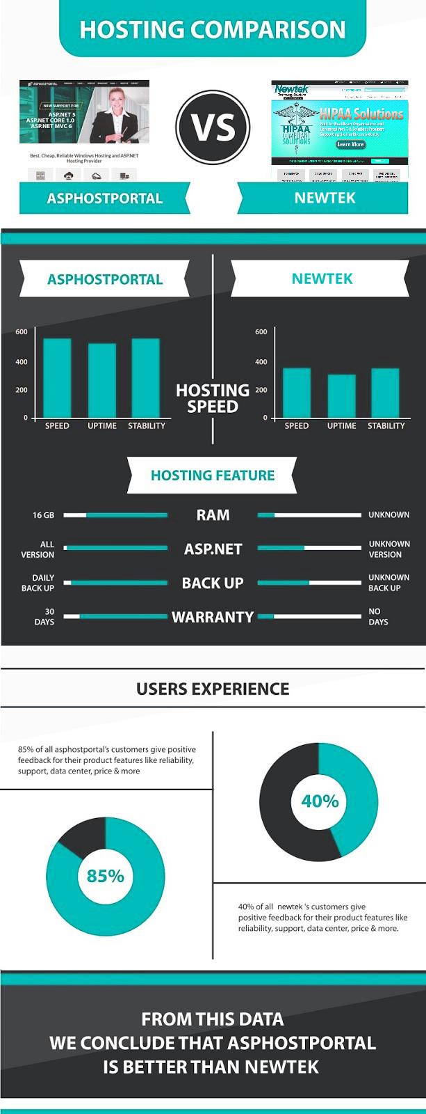ASP.NET Core 1.1 Hosting Infographic | ASPHostPortal Vs NewTek