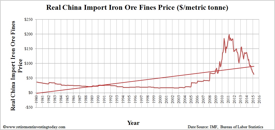 Real Iron Ore Price History