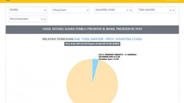 Real Count KPU Data Masuk 99%, Suara Jokowi Unggul 25 Kali Lipat dari Prabowo di Toba Samosir
