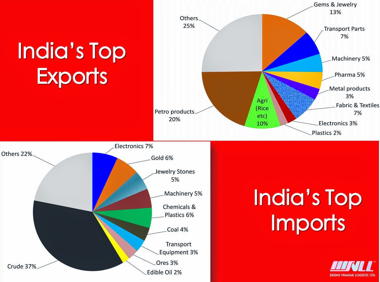 How to calculate the impact of import and export tariffs ...  |Import Export Graph