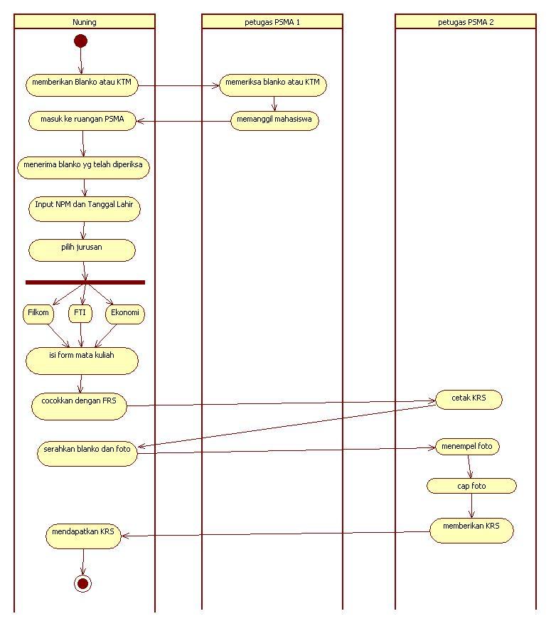 Just Nuning Khanif 2  Analisa Sistem Di Universitas Gunadarma