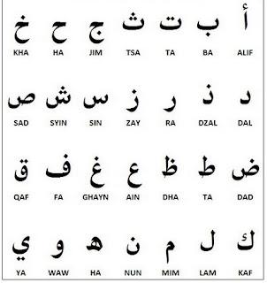 Cara Membaca Huruf Hijaiyah (Huruf Arab)