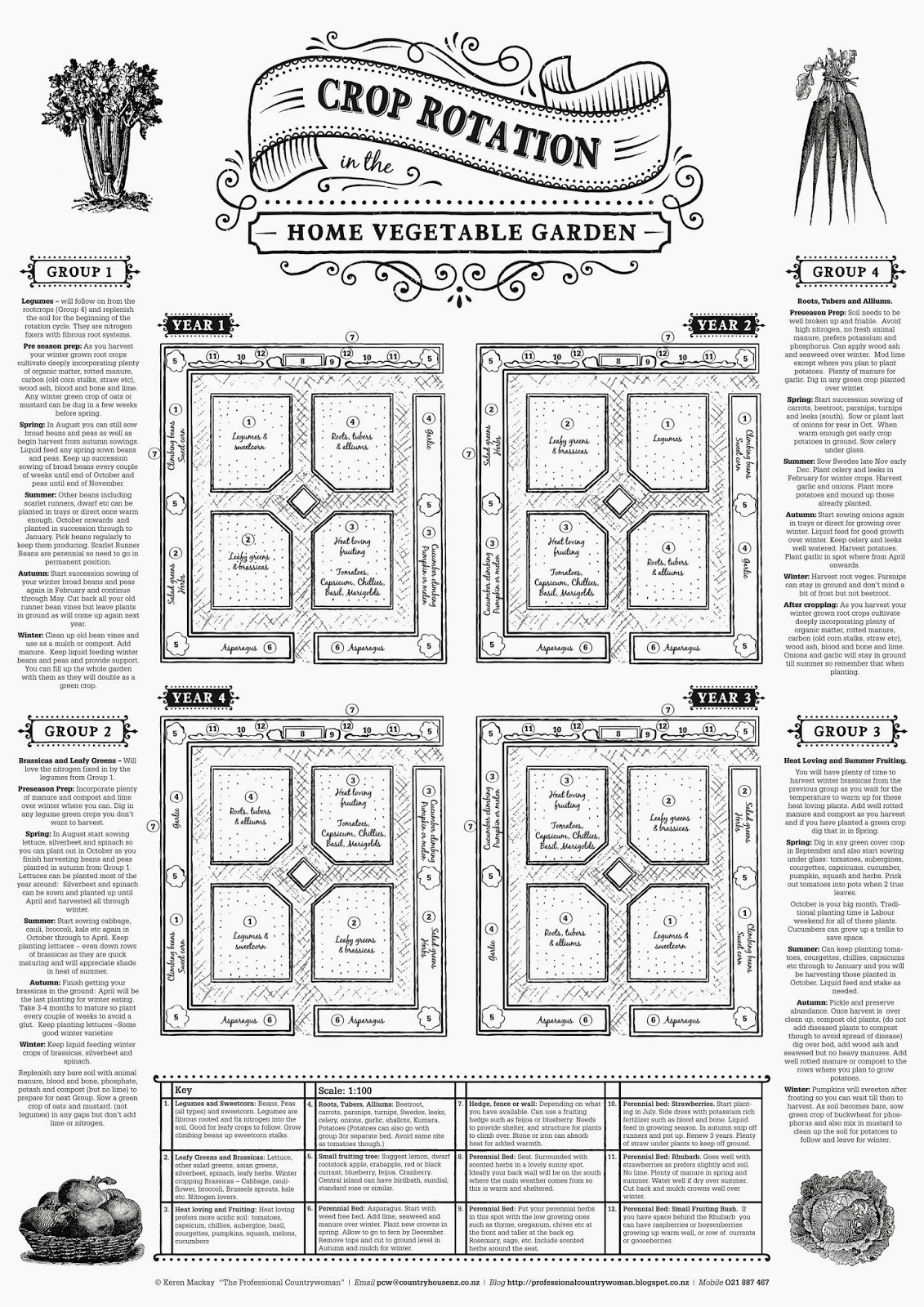 Crop rotation poster also the professional countrywoman garden blog rh professionalcountrywomanspot