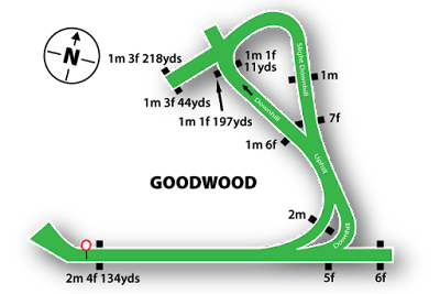 Goodwood Racecourse Map