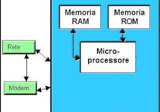 Schema RAM