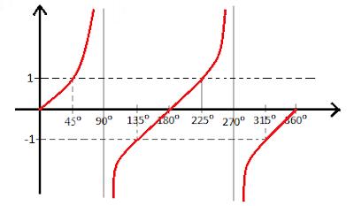 Dalam ilmu Matematika terdapat materi pembelajaran seputar Trigonometri Materi Grafik Fungsi Trigonometri (Sin, Cos, Tan) Lengkap