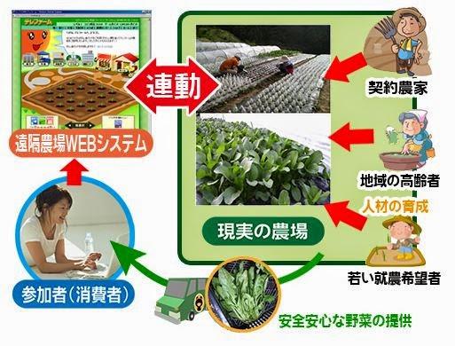 Telefarm讓使用者可以遠端參與農耕
