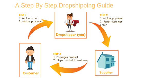 A Step By Step Guide To Dropshipping Business