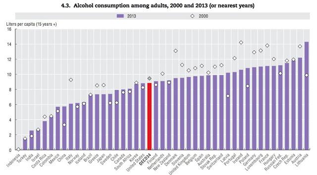 Los 10 países que beben más alcohol