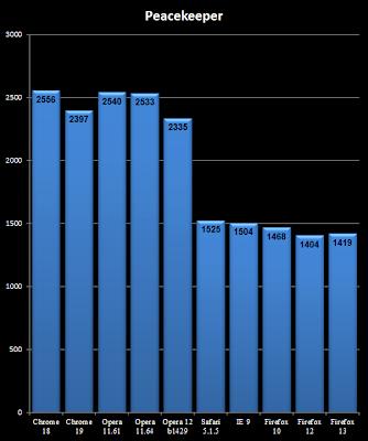 Peacekeeper results