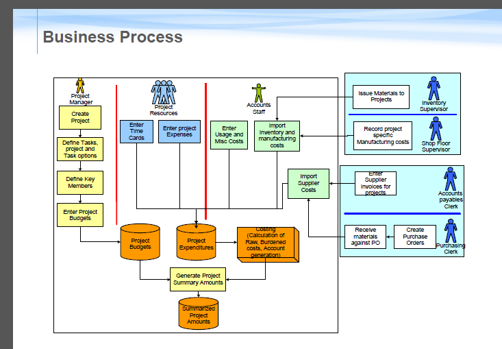 PA Business Process