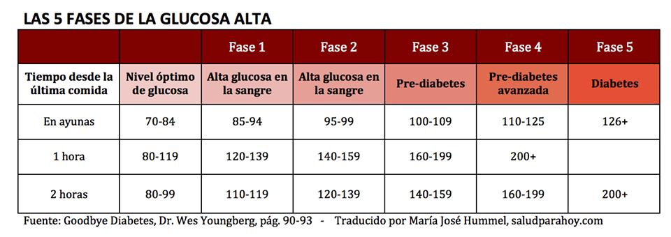 Niveles de glucosa en la sangre - holacom