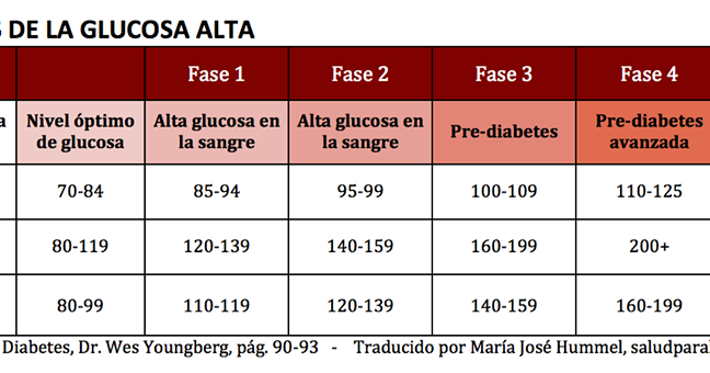 Dejando Fluir Nuestros Pensamientos: Cuida que tu glucosa