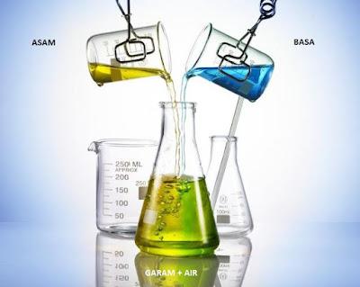 Apabila membahas perihal materi kimia niscaya terdapat istilah asam dan basa Pengertian, Teori, Sifat Asam dan Basa