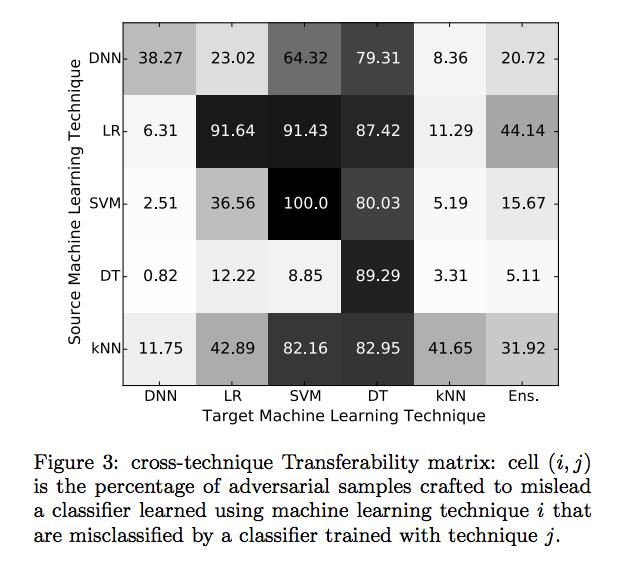 deep-pwning-transferability-misclassificaiton-matrix deep-pwning - Metasploit for Machine Learning Technology