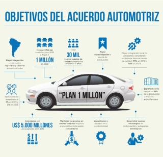 Acuerdo automotriz: gobierno, empresas y sindicatos trabajan juntos para mejorar la producción y el empleo