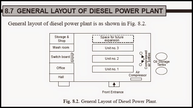 Power Plant General Layout Wiring Diagram