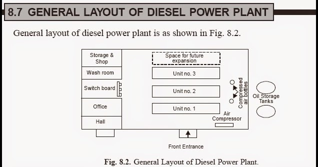 engineering projects layout of diesel power plant