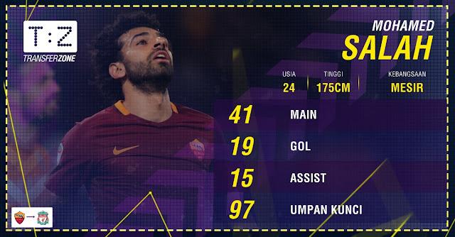 Mohamed Salah Datang Di Waktu Yang Tepat