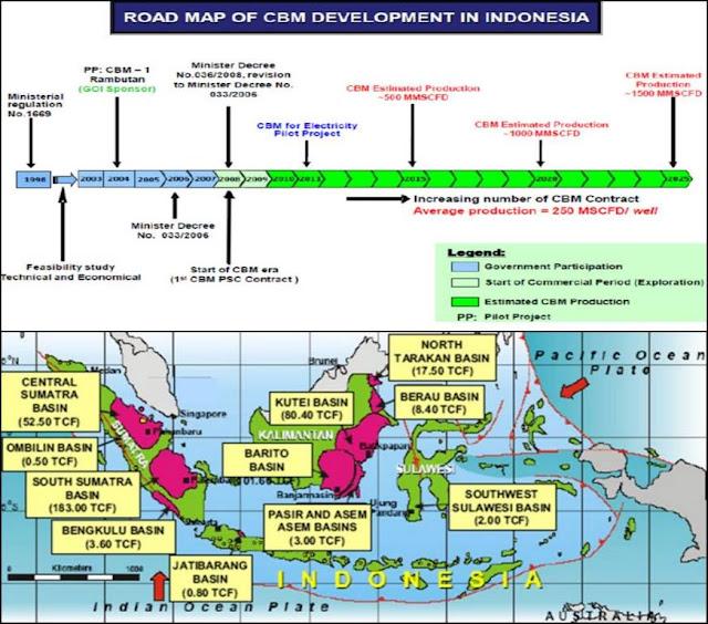 Pengembangan CBM di Indonesia
