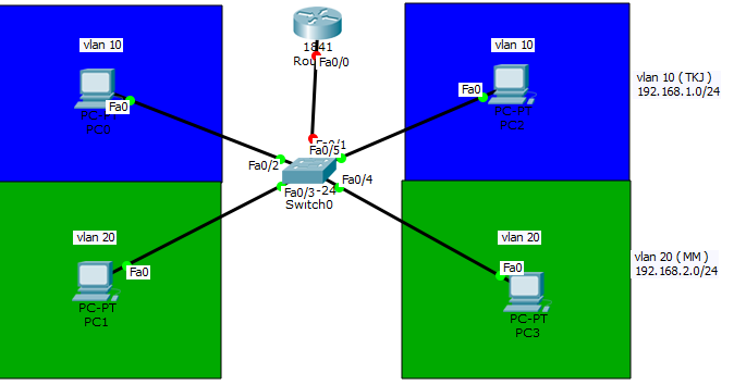 Konfigurasi jaringan VLAN di cisco packet tracer   Budiawan