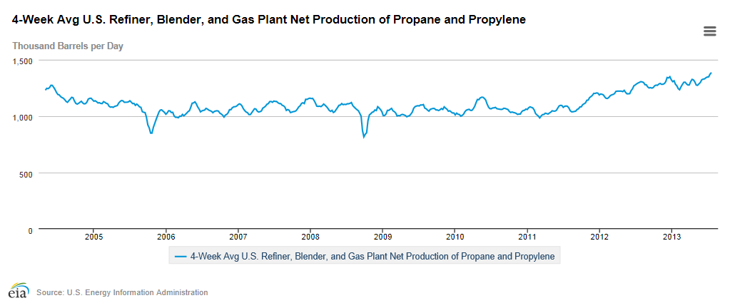Natural Gas Prices Nh