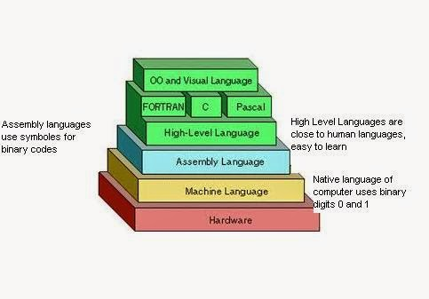 Explain different types of programming languages in detail