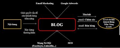Vị trí của blog trong tổng thể Online Marketing