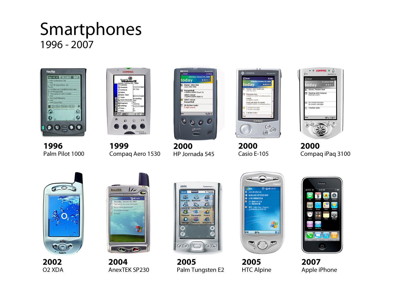 Apple Did Not Invent The Smartphone