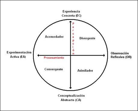 KOLB Y LAS METODOLOGÍAS ACTIVAS