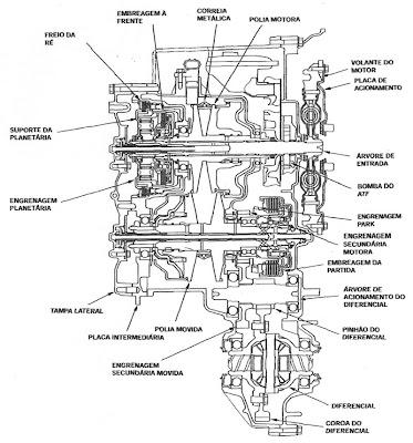 Castelo Imports Blog: Transmissão automática CVT do Honda
