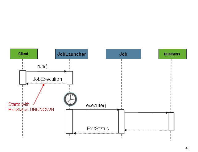job-launcher-sequence-async