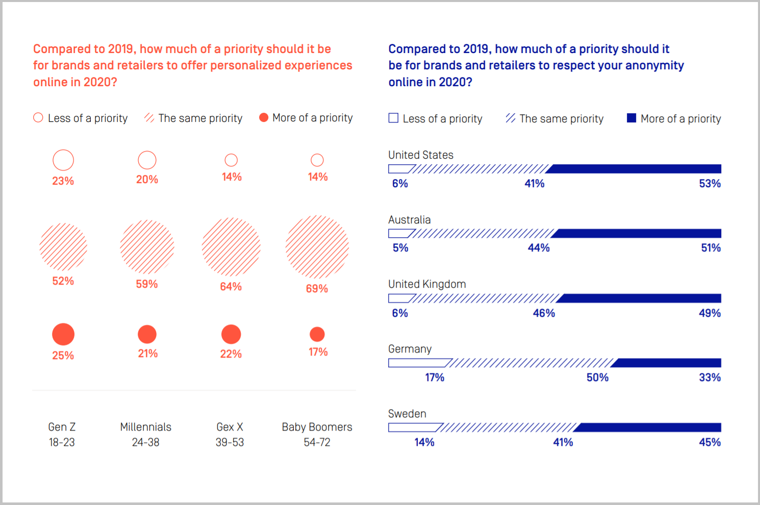 Compared to 2019, how much of a priority should it be for brands and retailers to respect your anonymity online in 2020 - chart