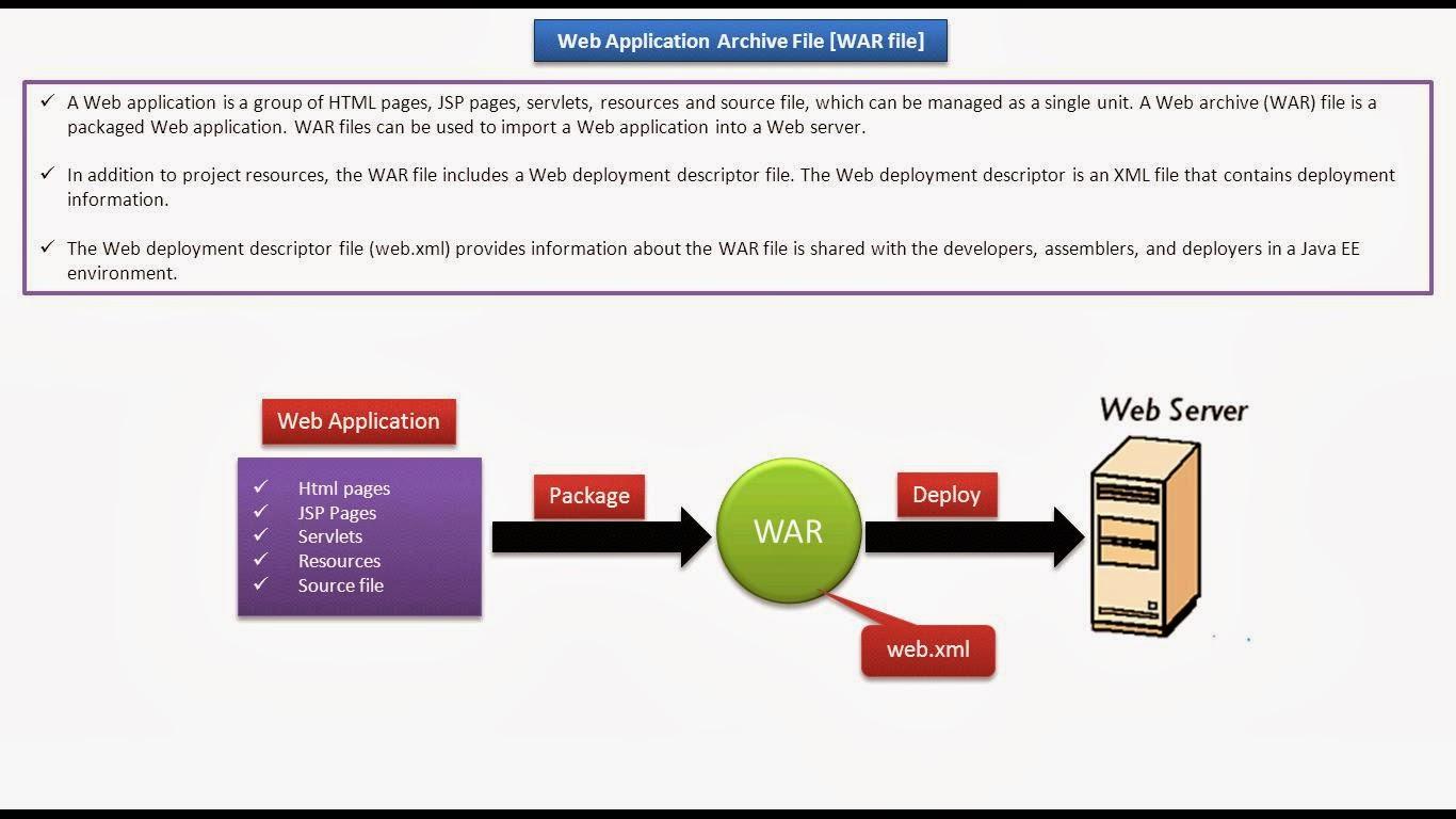 Java ee web application archive file war file web application archive file war file baditri Gallery