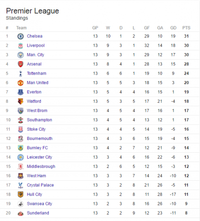 English premier league table week 13 247 nigeria news update for English premier table