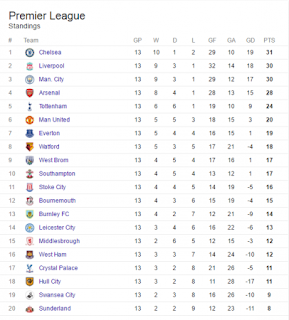 English premier league table week 13 247 nigeria news for English league 3 table