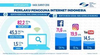 Statistik Pengguna Media Sosial Indonesia
