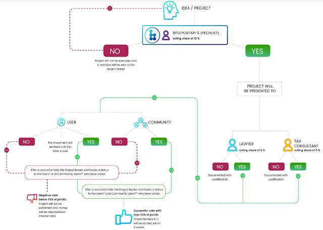 Bitdepositary ICO