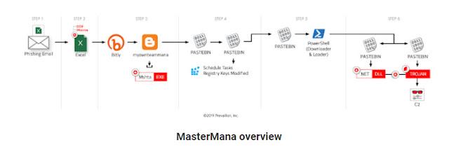 Các nhóm tin tặc lợi dụng Bit.ly, BlogSpot, Pastebin để phát tán Trojans và các biến thể mã độc - CyberSec365.org