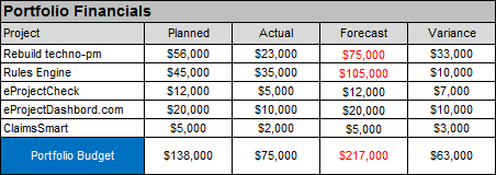 Portfolio Financials