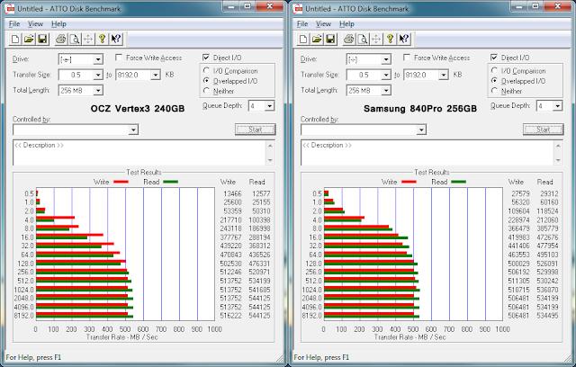 ATTO Disk benchmark - Samsung 840 Pro