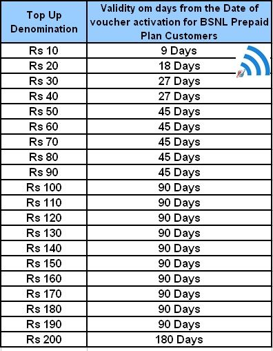 Extend BSNL Prepaid Mobile plan with Validity Recharge