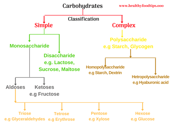 Carbohydrates, classification, functions, and examples of foods, composition of foods.