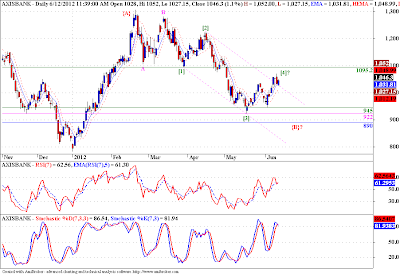 Axis Bank - Elliott Wave Analysis