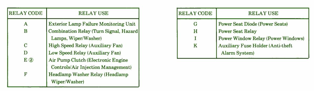 Light circuit diagram: Fuse Box Diagram Mercedes Benz 1990