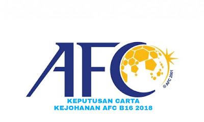 Keputusan Carta Malaysia Kejohanan AFC B16 2018
