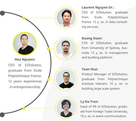 Dự án đầu tư EZTOKEN - ICO Việt Nam