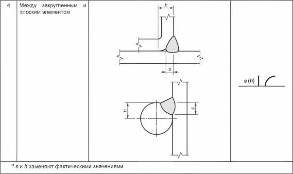 Таблица 8 — Примеры обозначения глубины разделки кромок