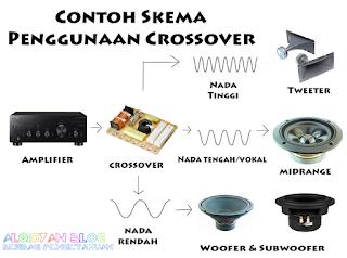 Apa itu Crossover Speaker - Contoh Skema pengggunaan Crossover